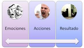 emocion-accion-resultado